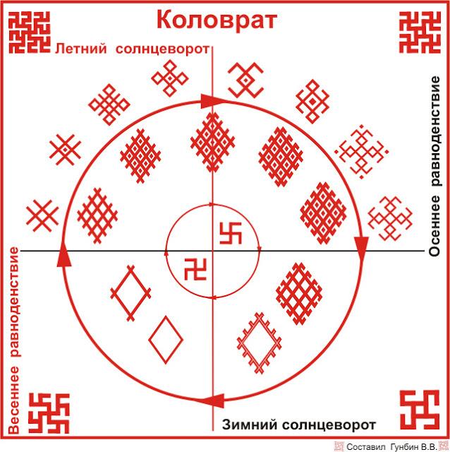 Коловрат - символ Солнца
